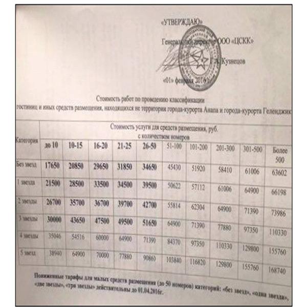 стоимость работ по проведению классификации гостиниц в Анапе